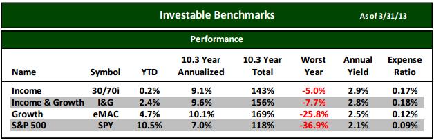 ETF Investable Benchmark