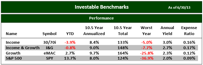 Investable Benchmarks July 2013