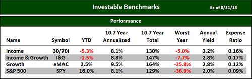 Investable Benchmarrks 8-31-13