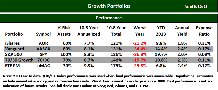Blog Chart Best ETFs Growth 3Q13