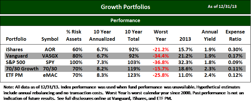 Blog Chart Best ETFs Growth 1Q14