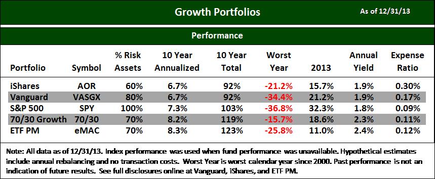 Vanguard Growth (VASGX) – 80% Risk Assets