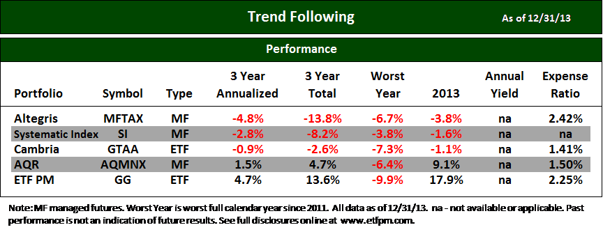 ETF Trend Following and Managed Futures 4Q13