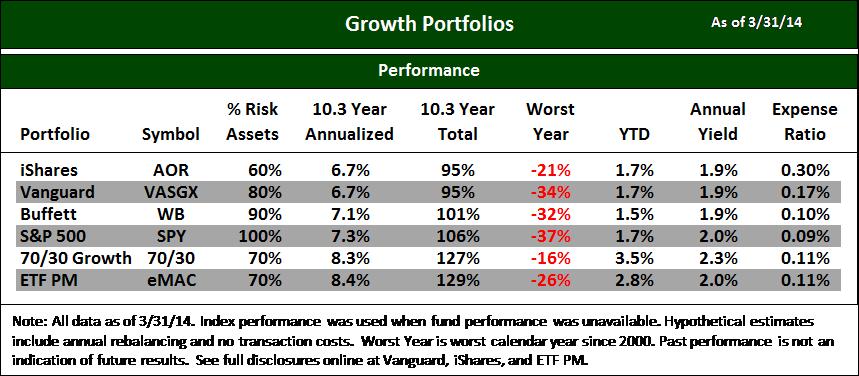 Blog Chart Best ETFs Growth 1403