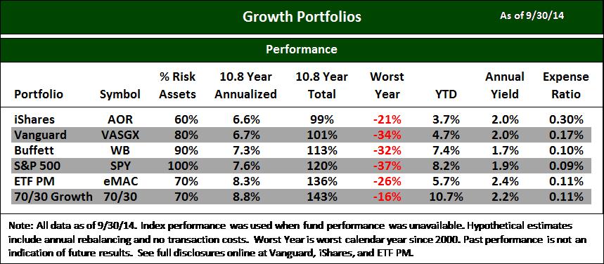 Blog Chart Best ETFs Growth 1409