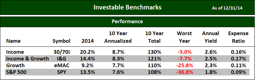 Investable Benchmark Chart Update 1412