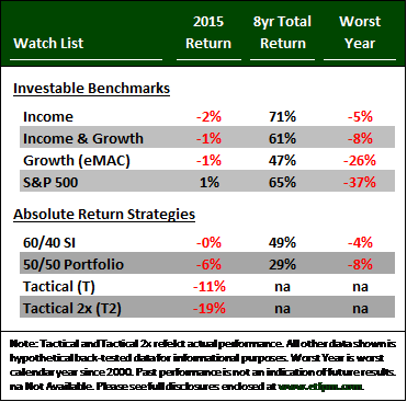 Chart Annual Letter 2015