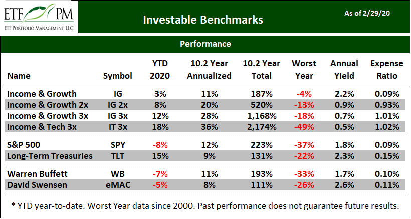 Investable Benchmarks ETF Performance