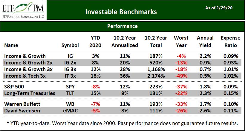 Investable Benchmarks ETF Performance