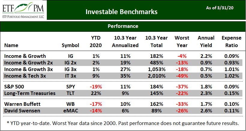 ETF PM Investable Benchmark Portfolio Report as of 2020-03-31